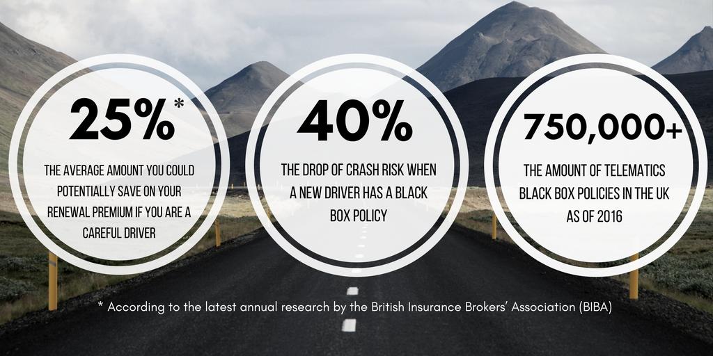 biba-insurance-statistics-sky-black-box-insurance