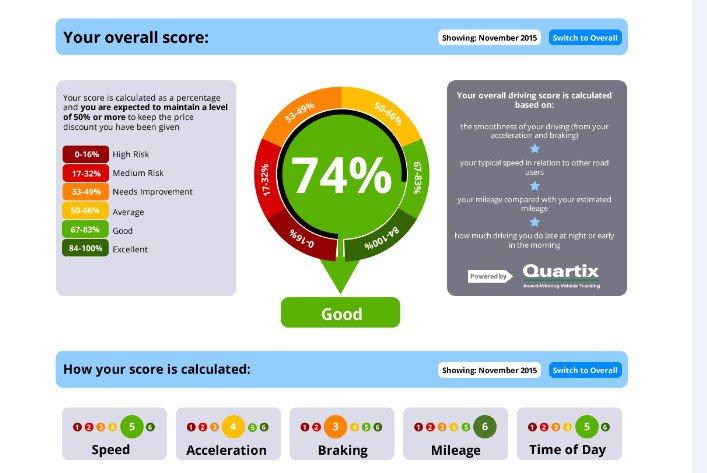 Black Box Driving Score 2 - dashboard