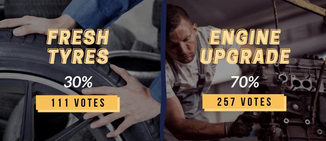 Instagram polls graphic: Fresh tyres (30%) VS Engine upgrade (70%)