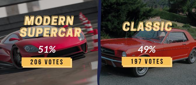 Instagram polls graphic: Super car (51%) VS classics (49%)