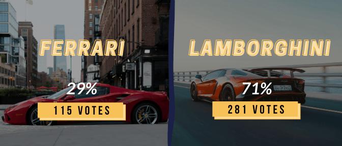 Instagram polls graphic: Ferrari (29%) VS Lamborghini (71%)