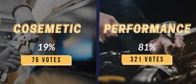 Instagram polls graphic: Cosmetic mods (19%) VS performance mods (81%)