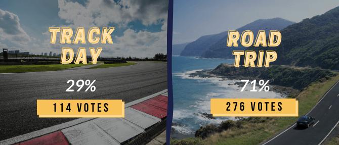 Instagram polls graphic: Track day (29%) VS performance mods (71%)